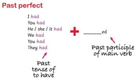 Simple Past Tense Review Game - Super Teacher Tools